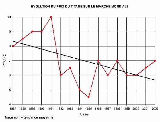 Evolution du prix du titane sur le marché mondiale